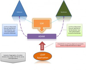 ILM ADLDS BindProxy Sync Diagram