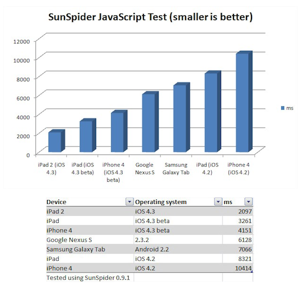 Ipad Sunspider Results